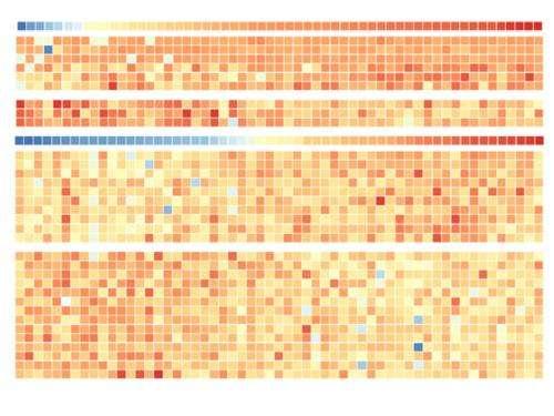 TUM researchers investigate 59 tumor cell lines