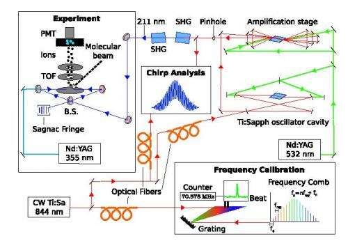 May the force be with us? Precise measurements test quantum electrodynamics, constrain possible fifth fundamental force