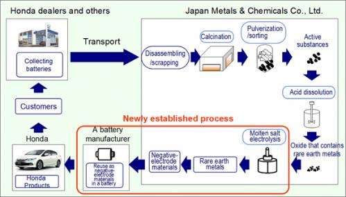 World's first process to reuse rare Earth metals extracted from nickel-metal hydride batteries for hybrid vehicles