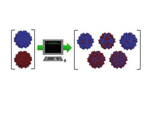 viral vectors research paper
