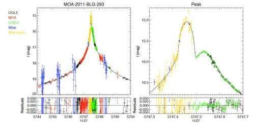 Habitable zone super Jupiter-sized exoplanet found in Milky Way bulge