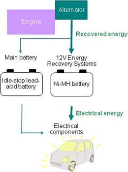 12V ni-MH energy recovery systems in new idle-stop minicars