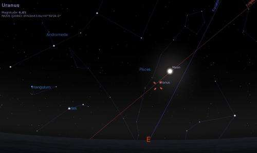 A complete guide to the 2014 Uranus opposition season