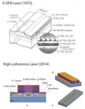 A new laser for a faster internet