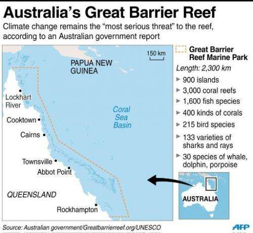 Poor' outlook for Barrier Reef as climate change threatens