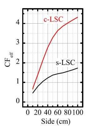 cascade solar concentrator 2