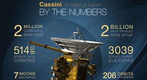 Cassini celebrates 10 years exploring Saturn