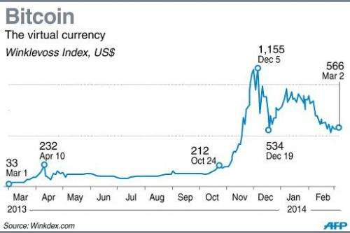 Chart showing the changing value of the Bitcoin virtual currency