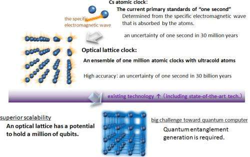 Entangling the atoms in an optical lattice for quantum computation