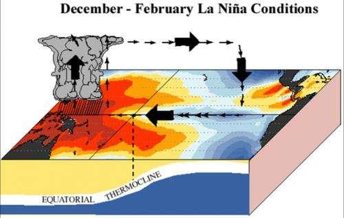Explainer: El Niño and La Niña