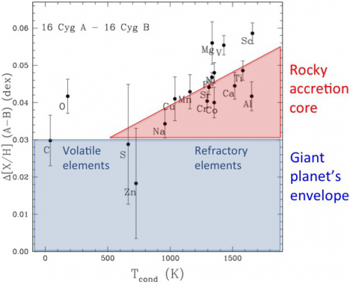 Fingerprinting the formation of giant planets