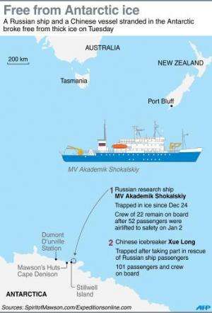 Graphic on the Russian and Chinese ships in the Antarctic that broke free from thick ice