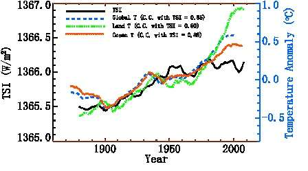 Has solar activity influence on the Earth's global warming?