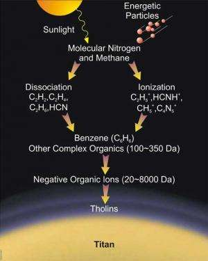How Titan's haze help us understand life's origins