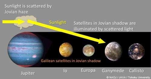 Jupiter's moons remain slightly illuminated, even in eclipse