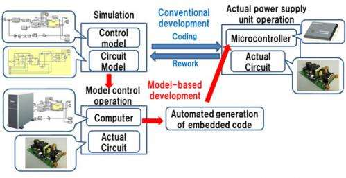 Model-based highly efficient and highly reliable development process