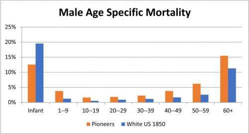 Mormon pioneer mortality rate calculated at 3.5 percent