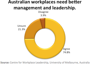 Most Australian workers lack faith in their boss