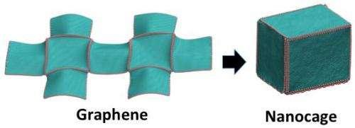 Nanomolecular origami boxes hold big promise for energy storage