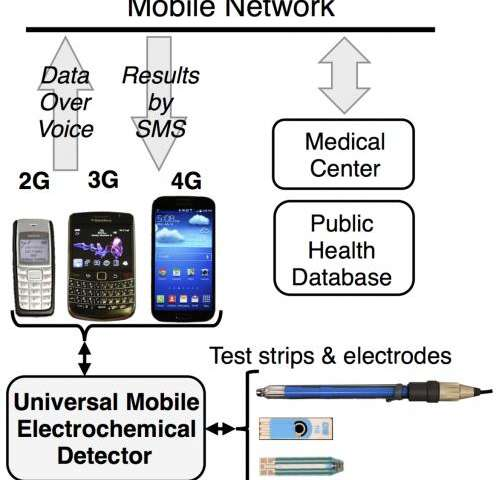 New device diagnoses sick people using a mobile phone and the cloud