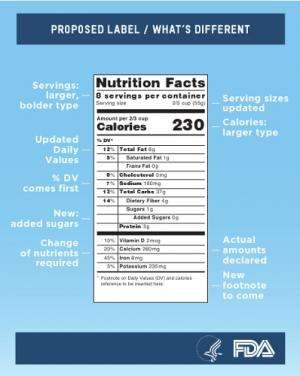 Proposed changes in nutrition labels align better with the way we really eat
