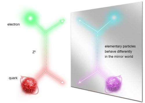 Quarks in the looking glass