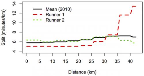 Researchers help Boston Marathon organizers plan for 2014 race