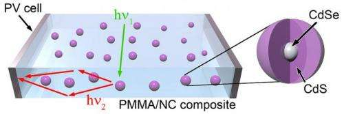 Shiny quantum dots brighten future of solar cells