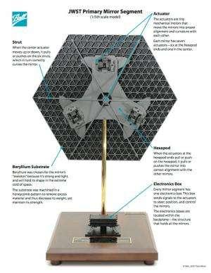 The amazing anatomy of James Webb Space Telescope mirrors