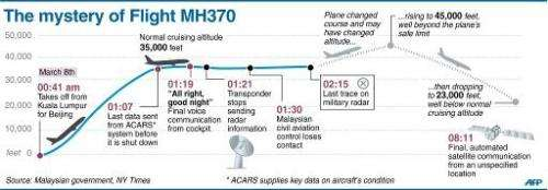 The search for flight MH370
