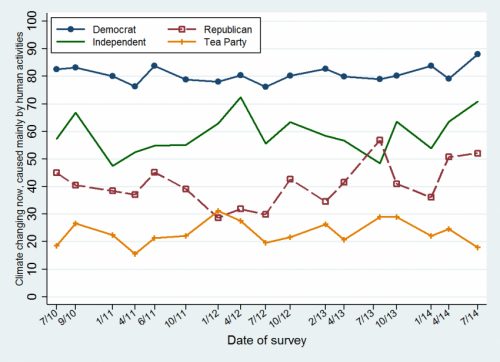 UNH research: On environment, Republicans closer to Independents than Tea Party