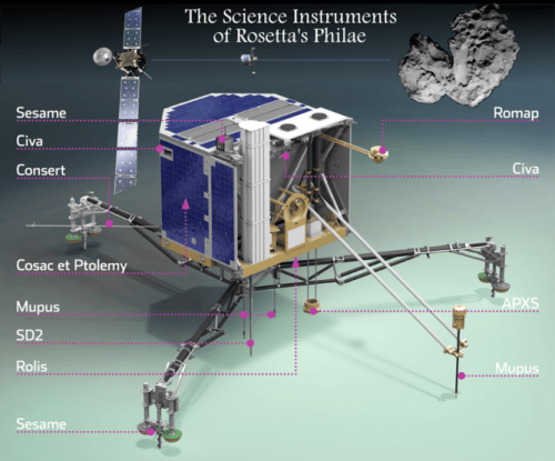 What Philae did in its 60 hours on Comet 67P