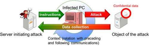 Fujitsu develops technology to quickly detect latent malware activity in internal networks