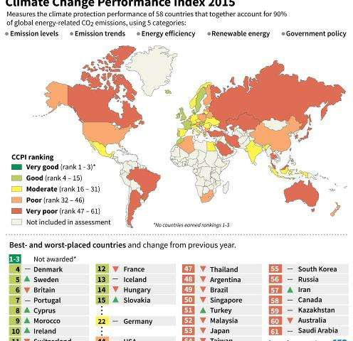 Environmental group Germanwatch assesses global efforts to reduce climate change