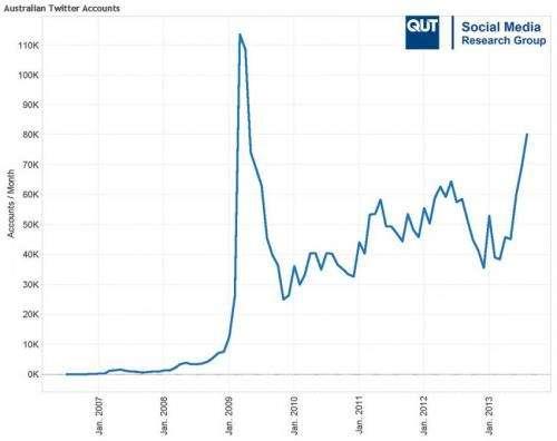 Australian Twitter accounts hit 2.8 million