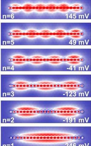 Researchers create quantum dots with single-atom precision
