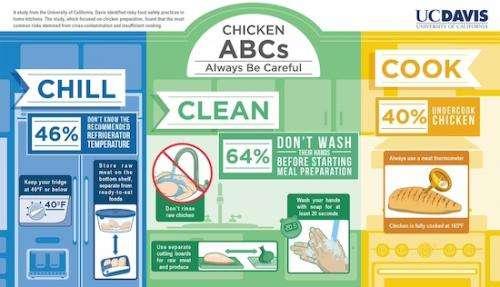 Study reveals Americans often undercook chicken, rarely wash hands