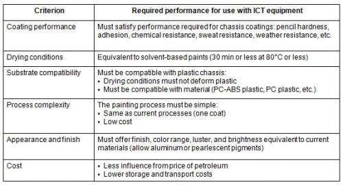 Fujitsu laboratories develops industry's first bio-derived, water-based paint