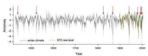 Changes in coastal upwelling linked to variability in marine ecosystem off California