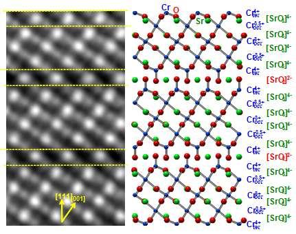 Chromium's bonding angles let oxygen move quickly