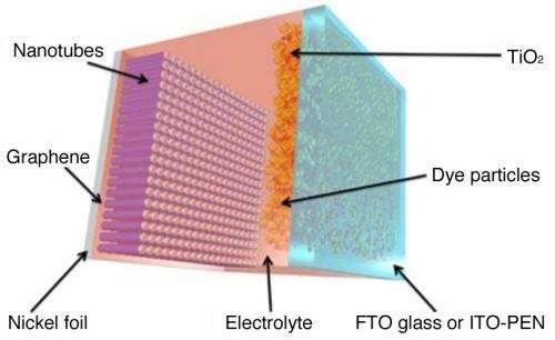 Graphene/nanotube hybrid benefits flexible solar cells