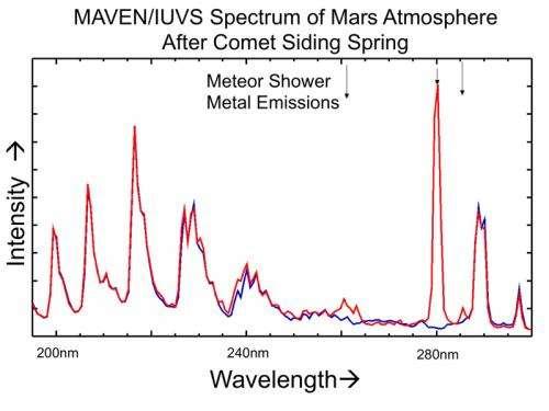 Mars spacecraft reveal comet flyby effects on Martian atmosphere