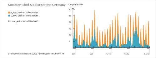 Neural network-based forecasting for renewable energy transmission