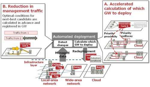Optimizing cloud environments over a wide-area network