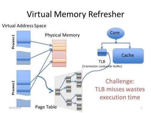 Researcher finds hidden efficiencies in computer architecture