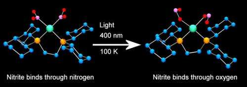 X-rays shine light on atoms at work in a chemical reaction