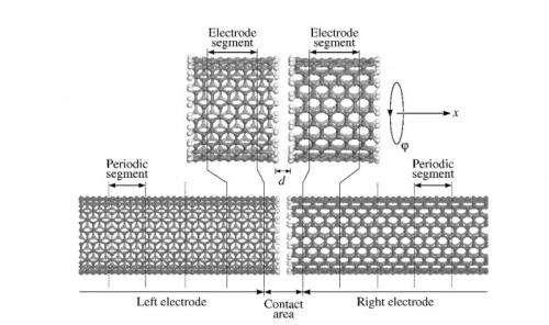 Scientists develop force sensor from carbon nanotubes