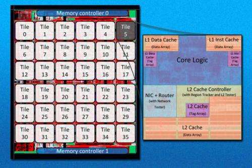 Researchers unveil experimental 36-core chip