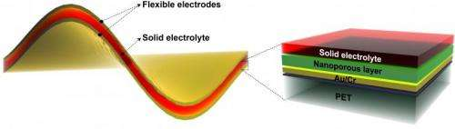 Flexible battery, no lithium required