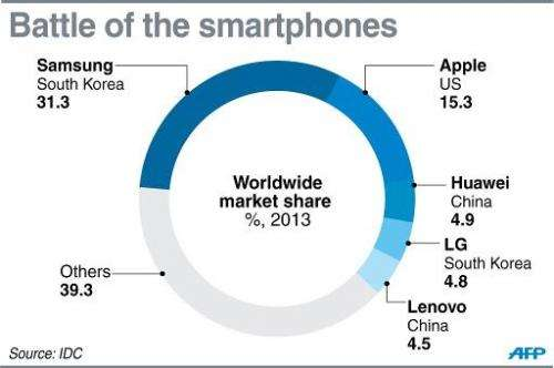 Graphic showing the global market share of major smartphone makers